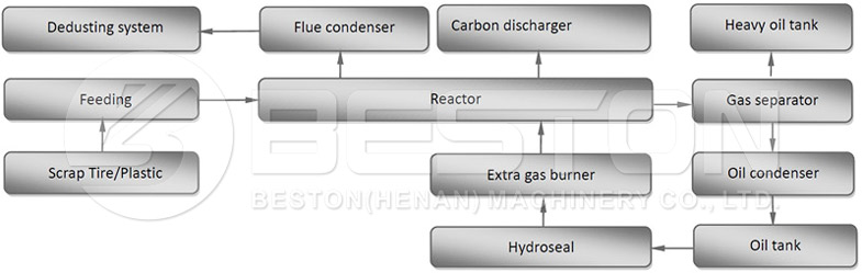 Pyrolysis Process of Tyre, Plastic and Rubber